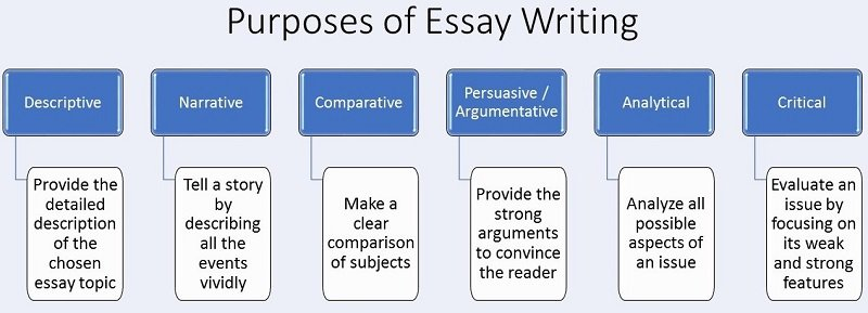 essay writing purposes