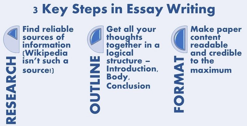 steps in writing