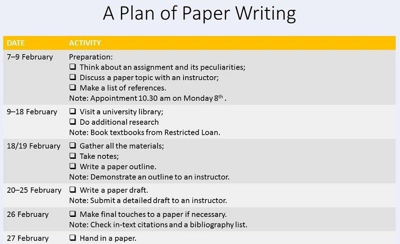 plan of writing