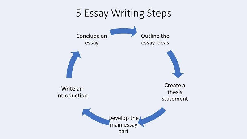 5 essay writing steps