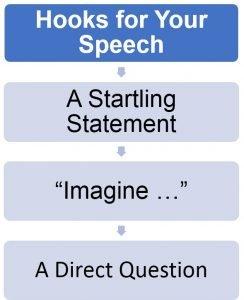 attention-grabbers in speech