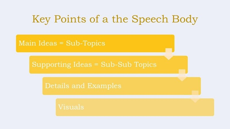 key points speech body