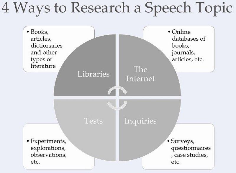 research a speech topic