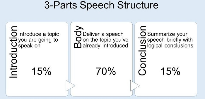 speech structure