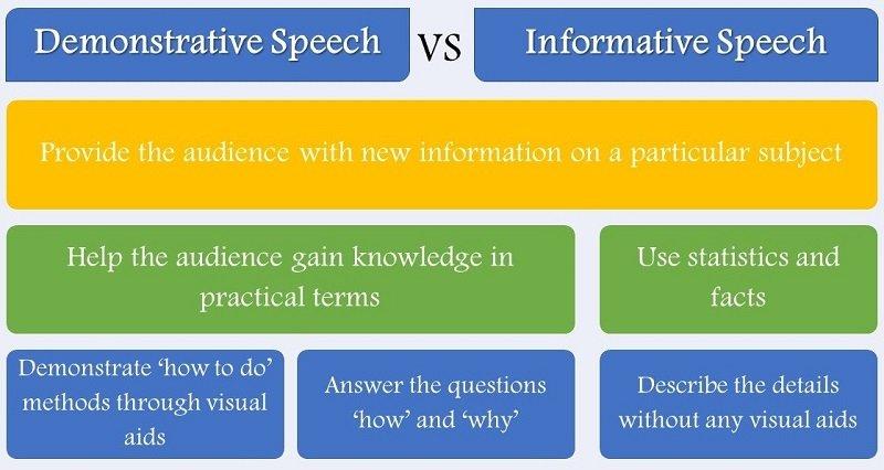 speech comparison