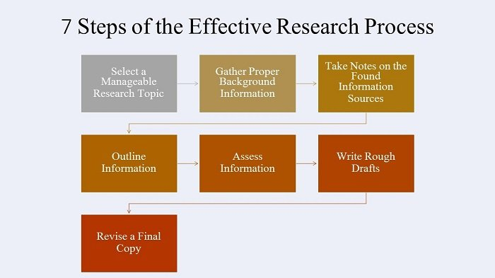 effective research process