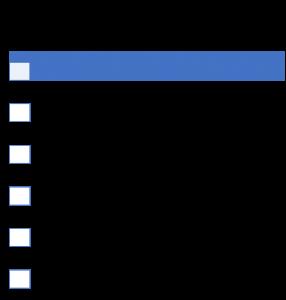 creteria of evaluating options